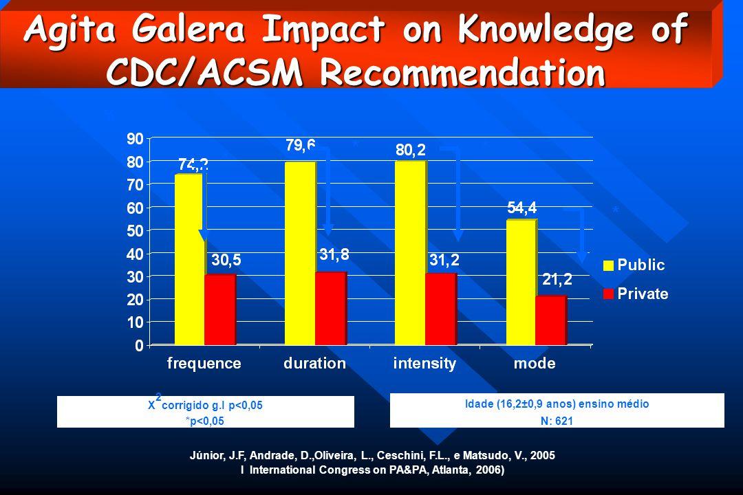 % Júnior, J.F, Andrade, D.,Oliveira, L., Ceschini, F.L., e Matsudo, V., 2005 I International Congress on PA&PA, Atlanta, 2006) X 2 corrigido g.l p<0,05 *p<0,05 Idade (16,2±0,9 anos) ensino médio N: 621 * * * * Agita Galera Impact on Knowledge of CDC/ACSM Recommendation