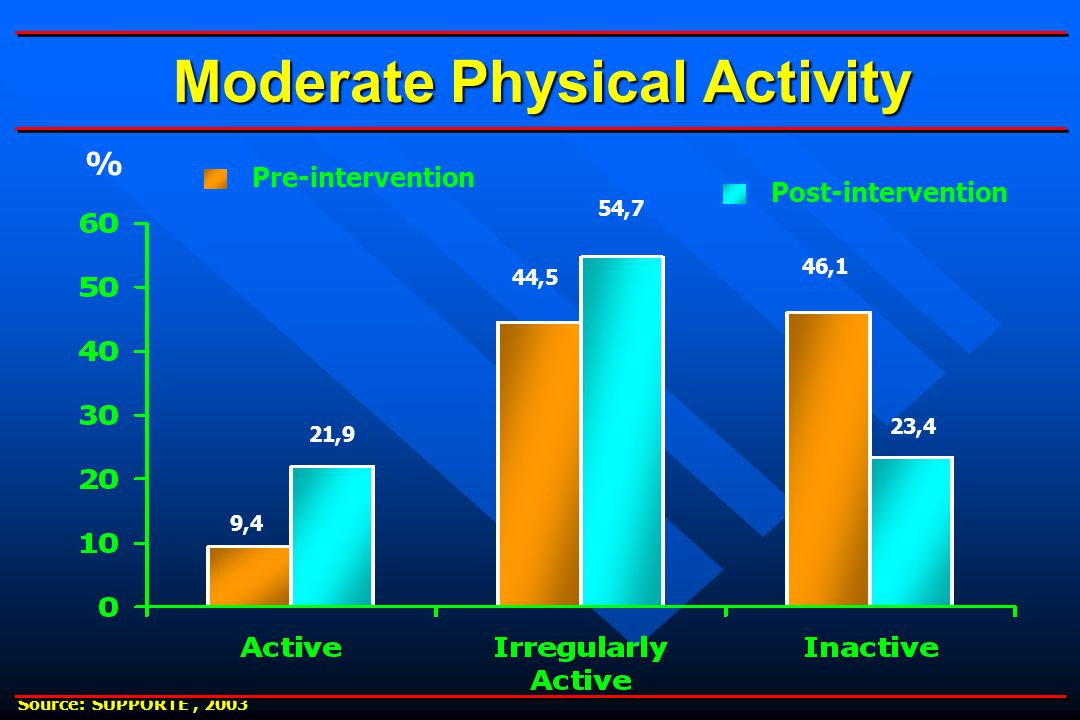Moderate Physical Activity % Pre-intervention Post-intervention 54,7 44,5 21,9 9,4 23,4 46,1 Source: SUPPORTE, 2003