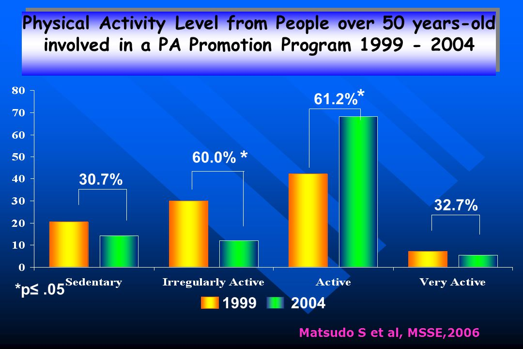Matsudo S et al, MSSE,2006 19992004 30.7% 60.0% * 61.2% * 32.7% Physical Activity Level from People over 50 years-old involved in a PA Promotion Progr