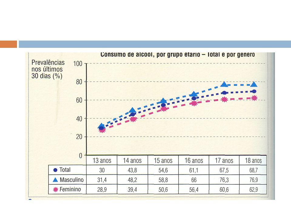 SABIAS QUE: 10% da população portuguesa tem graves incapacidades ligadas ao álcool.
