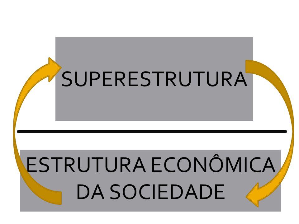 ESTRUTURA ECONÔMICA DA SOCIEDADE SUPERESTRUTURA