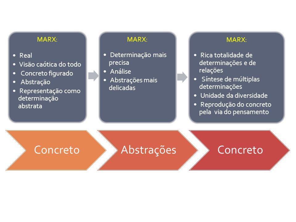 ConcretoAbstraçõesConcreto MARX: Real Visão caótica do todo Concreto figurado Abstração Representação como determinação abstrata MARX: Rica totalidade