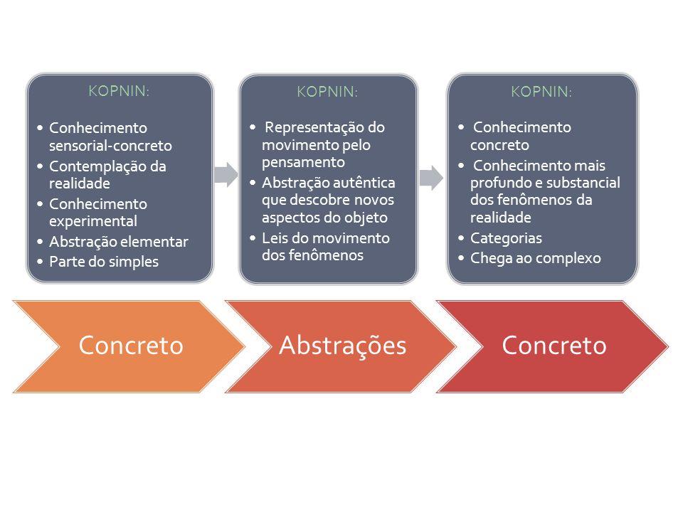 ConcretoAbstraçõesConcreto KOPNIN: Conhecimento sensorial-concreto Contemplação da realidade Conhecimento experimental Abstração elementar Parte do si