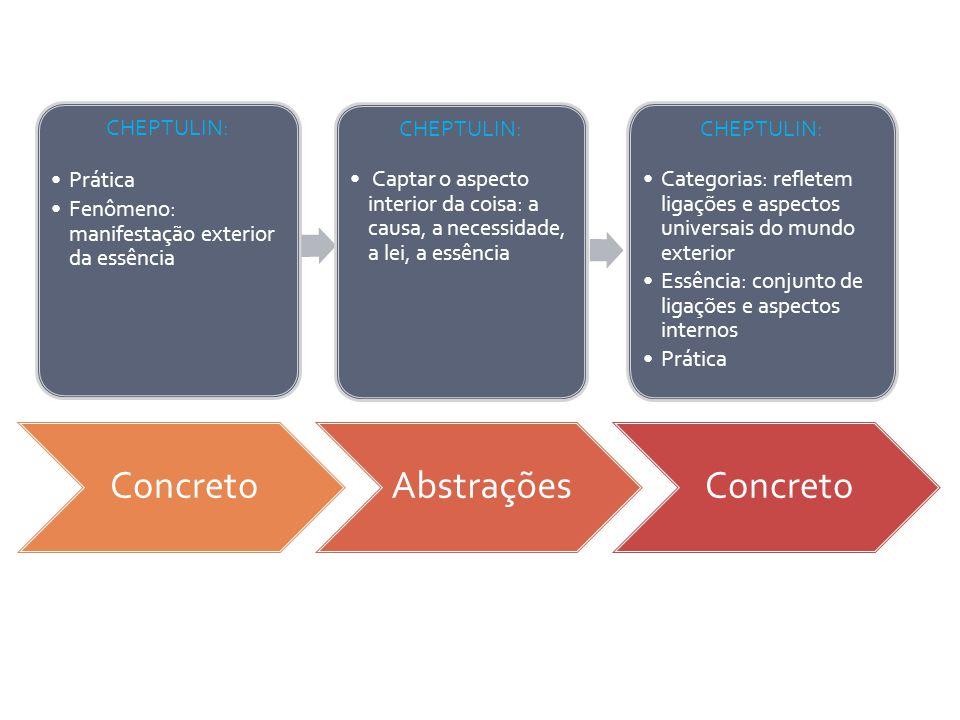 ConcretoAbstraçõesConcreto CHEPTULIN: Prática Fenômeno: manifestação exterior da essência CHEPTULIN: Captar o aspecto interior da coisa: a causa, a ne