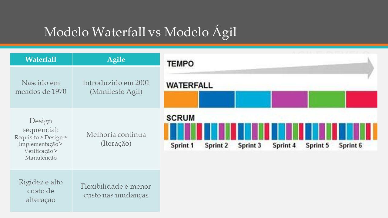 Modelo Waterfall vs Modelo Ágil WaterfallAgile Nascido em meados de 1970 Introduzido em 2001 (Manifesto Agil) Design sequencial: Requisito > Design >