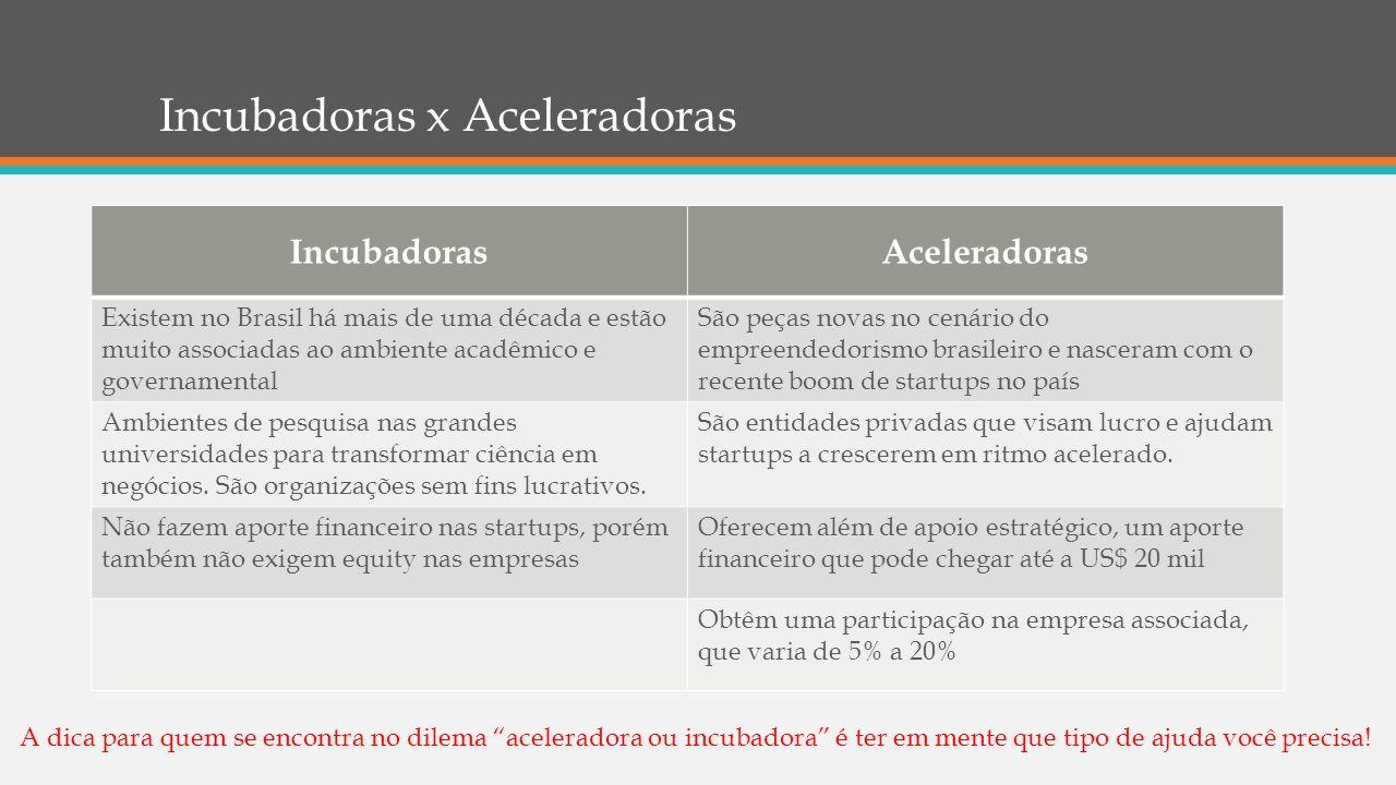 Incubadoras x Aceleradoras IncubadorasAceleradoras Existem no Brasil há mais de uma década e estão muito associadas ao ambiente acadêmico e governamen