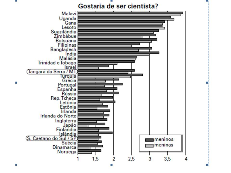 TEXTO ACIMA DA MÉDIA Às 15h 59, Estudante do Sertão Nordestino escreveu: Este gráfico é muito bom Estudante Paulista, pois nos mostra a realidade tanto mundial, quanto nacional do interesse do jovem pela carreira de cientista.