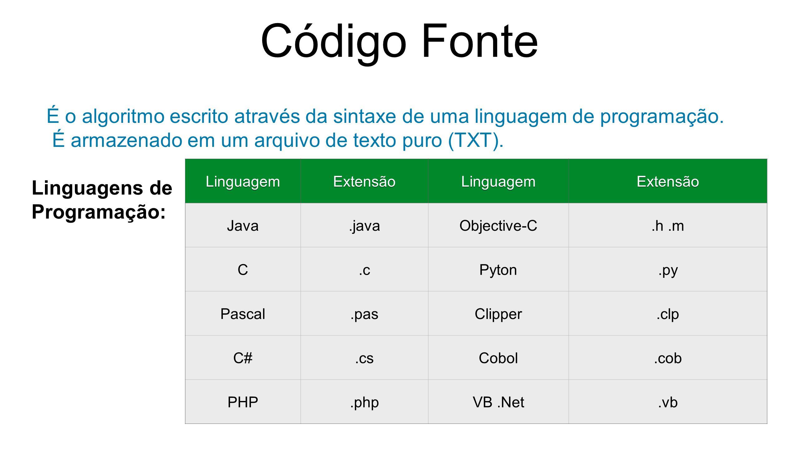 Código Fonte É o algoritmo escrito através da sintaxe de uma linguagem de programação.