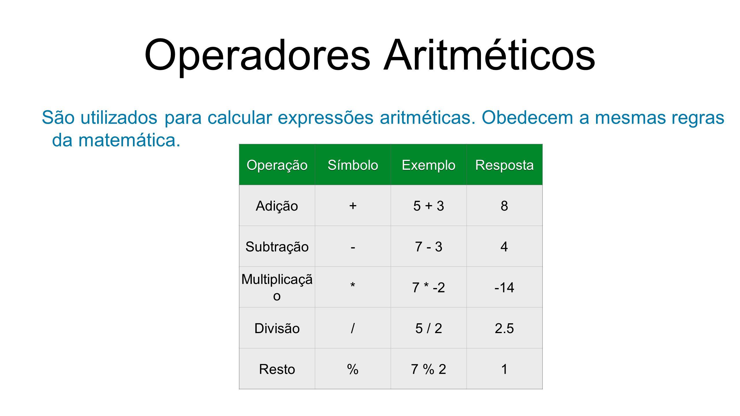Operadores Aritméticos São utilizados para calcular expressões aritméticas. Obedecem a mesmas regras da matemática. OperaçãoSímboloExemploResposta Adi
