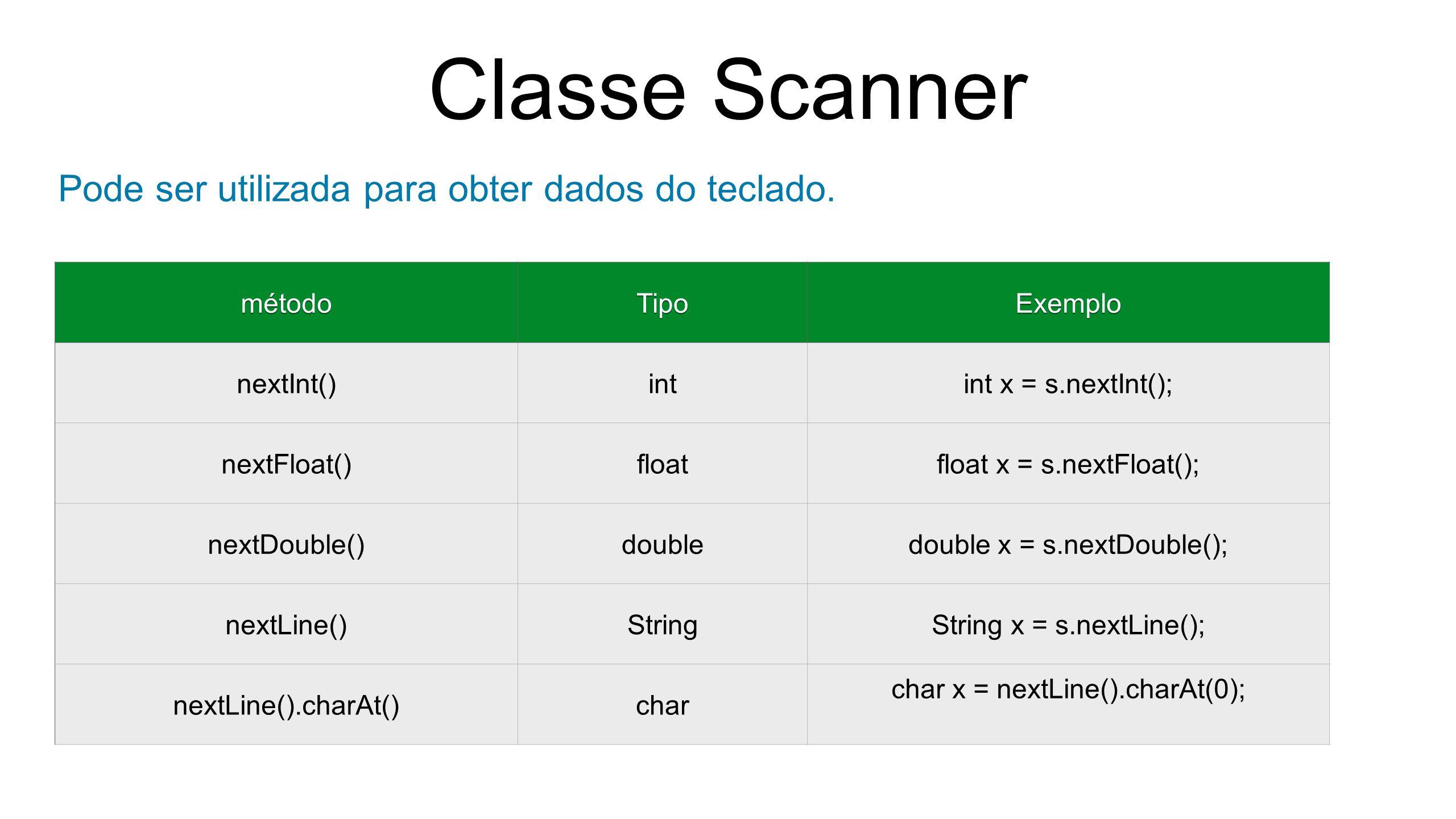 Classe Scanner Pode ser utilizada para obter dados do teclado. métodoTipoExemplo nextInt()intint x = s.nextInt(); nextFloat()floatfloat x = s.nextFloa