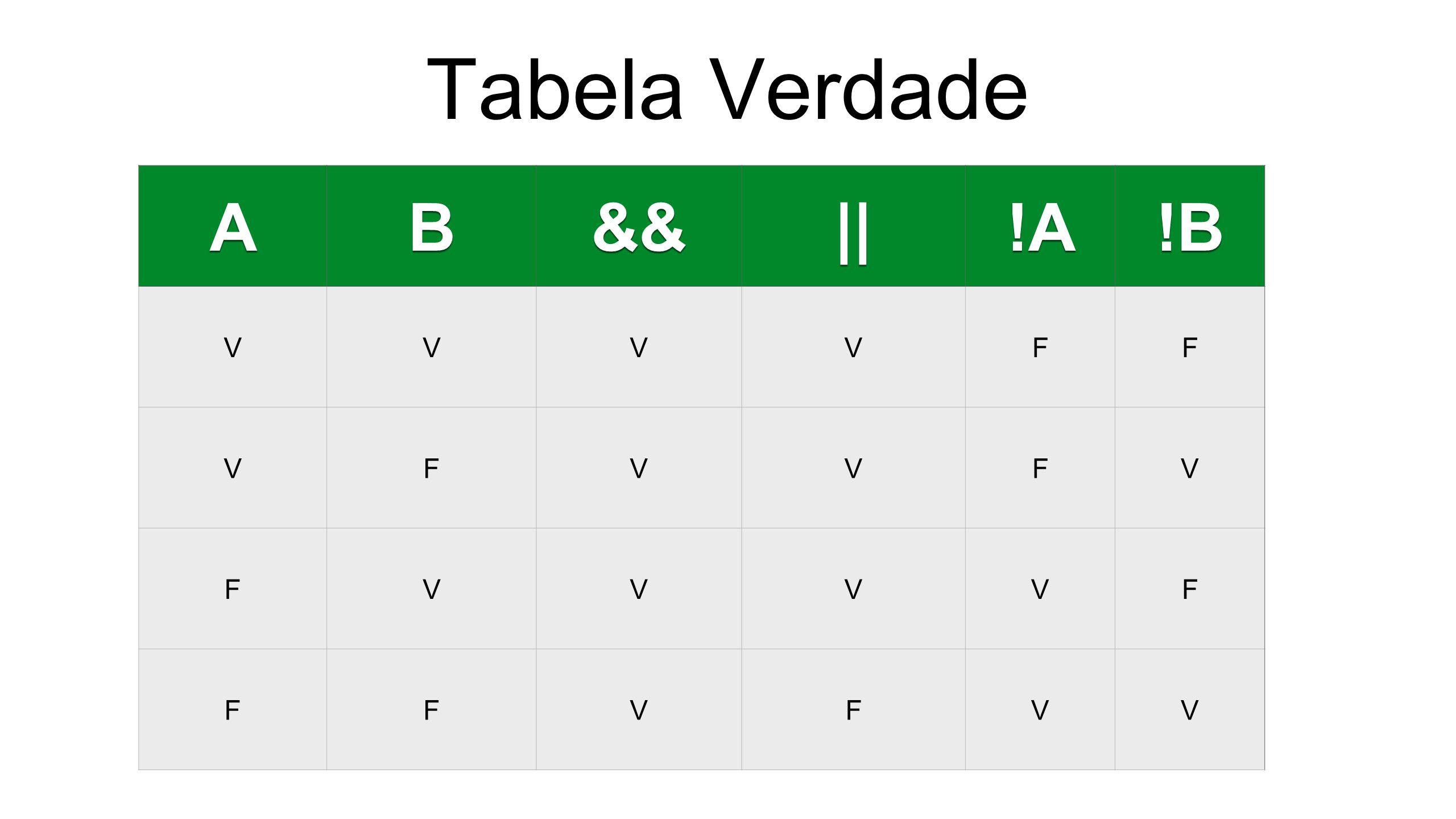 Tabela Verdade AB&&||!A!B VVVVFF VFVVFV FVVVVF FFVFVV