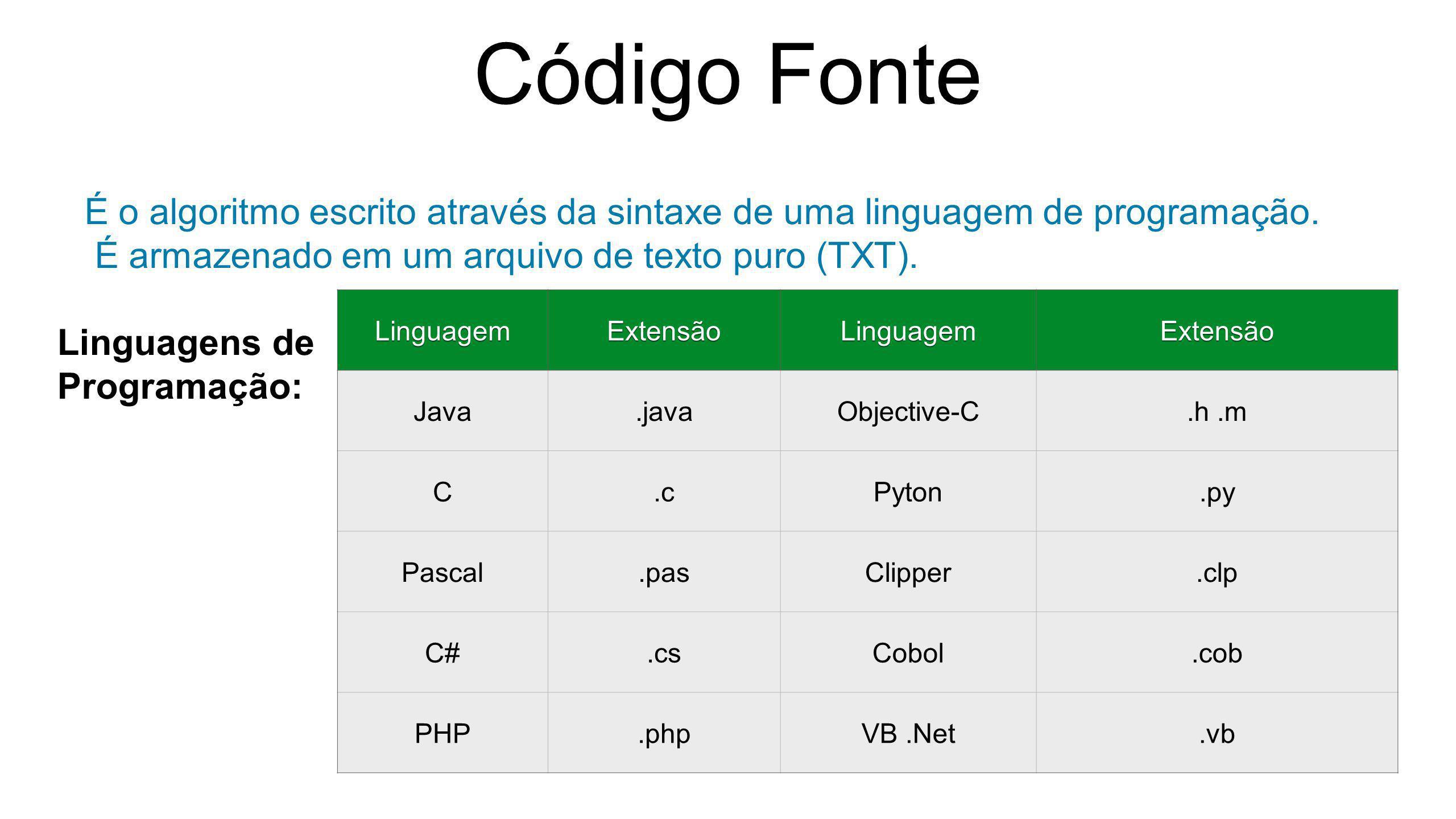 Código Fonte É o algoritmo escrito através da sintaxe de uma linguagem de programação. É armazenado em um arquivo de texto puro (TXT). Linguagens de P