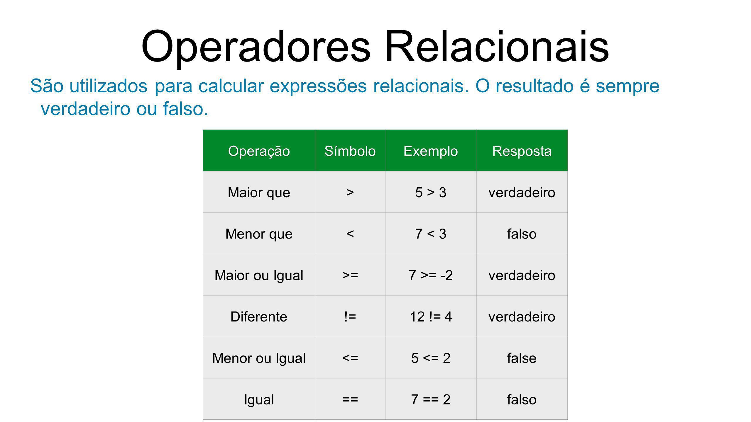 Operadores Relacionais São utilizados para calcular expressões relacionais. O resultado é sempre verdadeiro ou falso. OperaçãoSímboloExemploResposta M