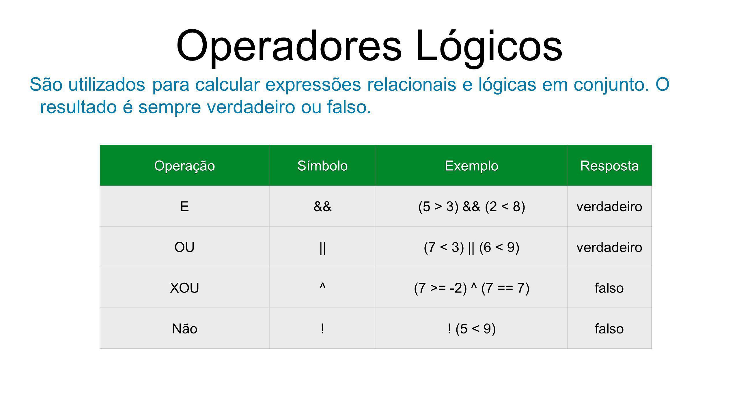 Operadores Lógicos São utilizados para calcular expressões relacionais e lógicas em conjunto. O resultado é sempre verdadeiro ou falso. OperaçãoSímbol