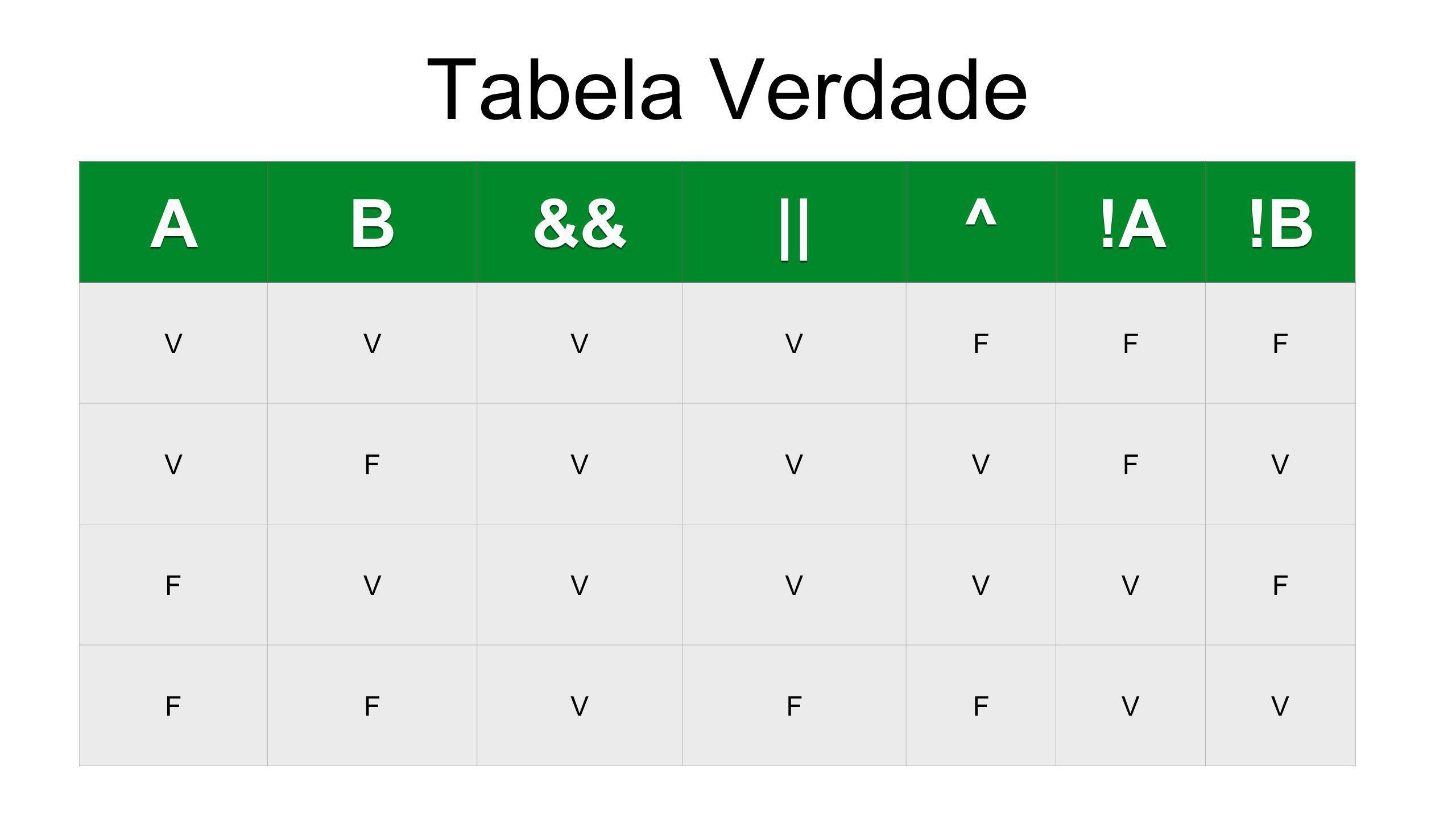 Tabela Verdade AB&&||^!A!B VVVVFFF VFVVVFV FVVVVVF FFVFFVV