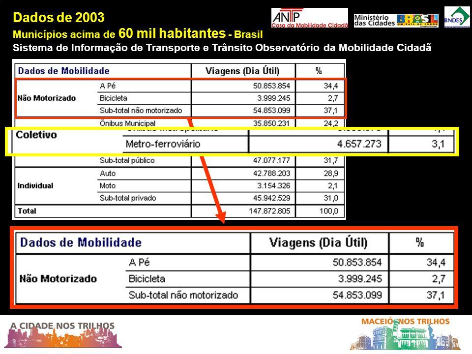 Dados de 2003 Municípios acima de 60 mil habitantes - Brasil Sistema de Informação de Transporte e Trânsito Observatório da Mobilidade Cidadã