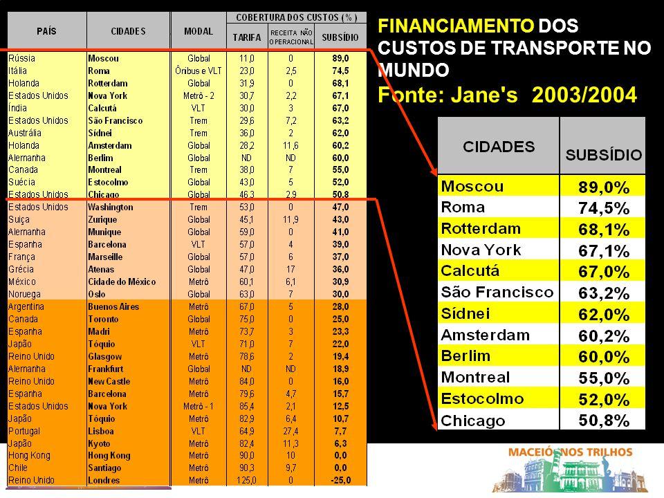 FINANCIAMENTO DOS CUSTOS DE TRANSPORTE NO MUNDO Fonte: Jane's 2003/2004