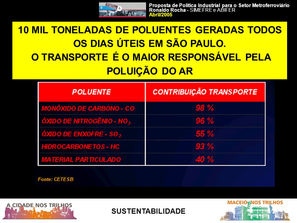 10 MIL TONELADAS DE POLUENTES GERADAS TODOS OS DIAS ÚTEIS EM SÃO PAULO. O TRANSPORTE É O MAIOR RESPONSÁVEL PELA POLUIÇÃO DO AR Proposta de Política In