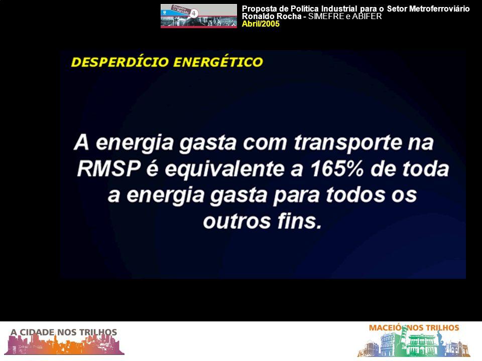 FINANCIAMENTO DOS CUSTOS DE TRANSPORTE NO MUNDO Fonte: Jane s 2003/2004
