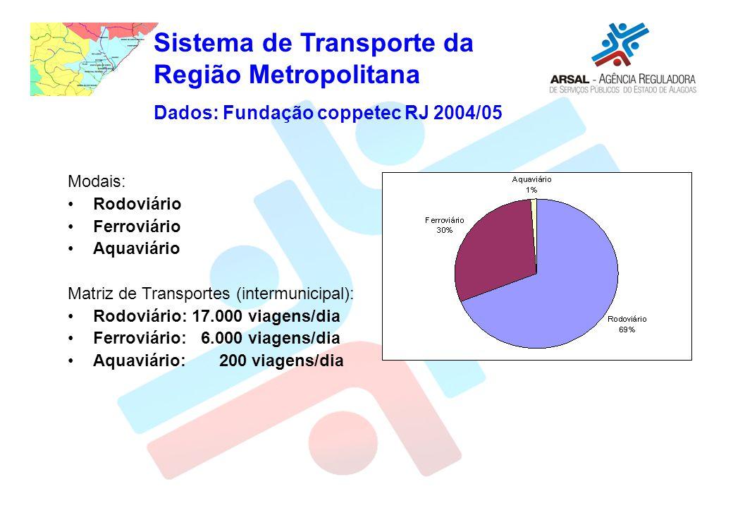 Modais: Rodoviário Ferroviário Aquaviário Matriz de Transportes (intermunicipal): Rodoviário: 17.000 viagens/dia Ferroviário: 6.000 viagens/dia Aquaviário: 200 viagens/dia Sistema de Transporte da Região Metropolitana Dados: Fundação coppetec RJ 2004/05