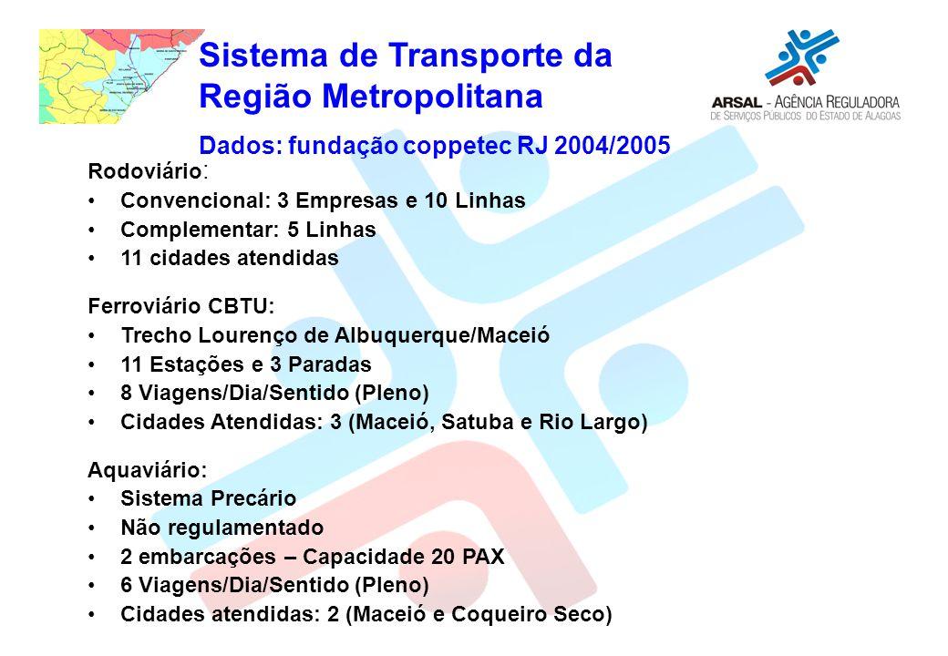 Sistema de Transporte da Região Metropolitana Dados: fundação coppetec RJ 2004/2005 Rodoviário : Convencional: 3 Empresas e 10 Linhas Complementar: 5 Linhas 11 cidades atendidas Ferroviário CBTU: Trecho Lourenço de Albuquerque/Maceió 11 Estações e 3 Paradas 8 Viagens/Dia/Sentido (Pleno) Cidades Atendidas: 3 (Maceió, Satuba e Rio Largo) Aquaviário: Sistema Precário Não regulamentado 2 embarcações – Capacidade 20 PAX 6 Viagens/Dia/Sentido (Pleno) Cidades atendidas: 2 (Maceió e Coqueiro Seco)