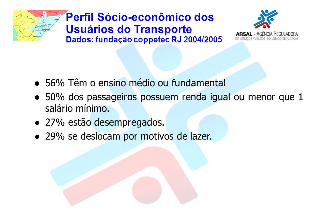 Perfil Sócio-econômico dos Usuários do Transporte Dados: fundação coppetec RJ 2004/2005 56% Têm o ensino médio ou fundamental 50% dos passageiros possuem renda igual ou menor que 1 salário mínimo.