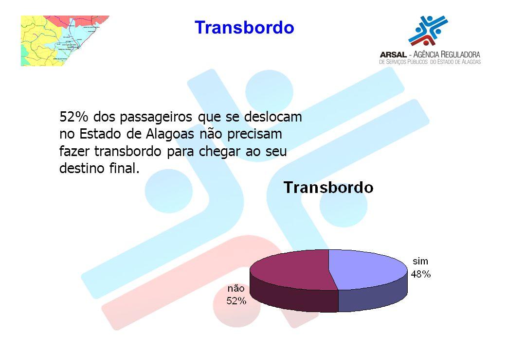 52% dos passageiros que se deslocam no Estado de Alagoas não precisam fazer transbordo para chegar ao seu destino final. Transbordo