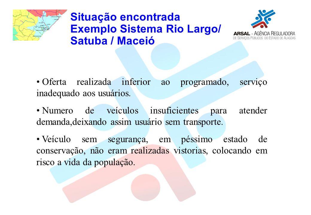 Situação encontrada Exemplo Sistema Rio Largo/ Satuba / Maceió Oferta realizada inferior ao programado, serviço inadequado aos usuários. Numero de veí