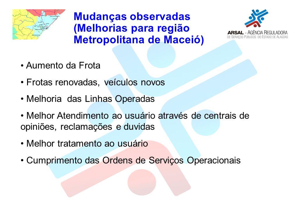 Mudanças observadas (Melhorias para região Metropolitana de Maceió) Aumento da Frota Frotas renovadas, veículos novos Melhoria das Linhas Operadas Mel
