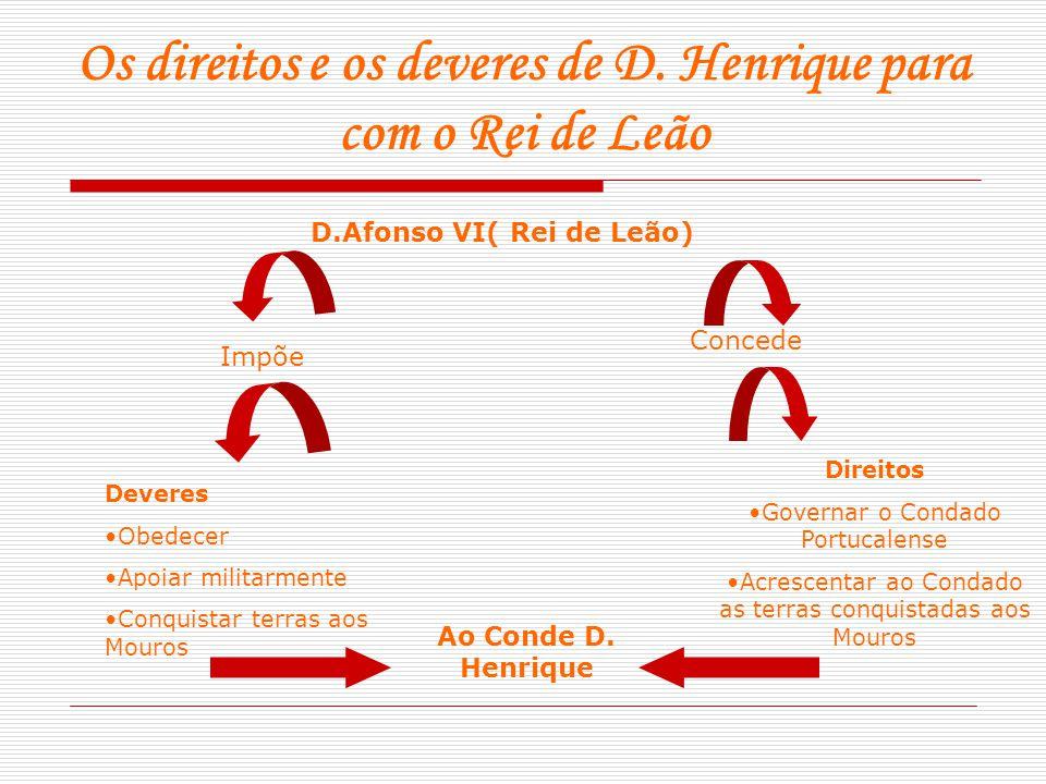 Os direitos e os deveres de D. Henrique para com o Rei de Leão D.Afonso VI( Rei de Leão) Concede Direitos Governar o Condado Portucalense Acrescentar