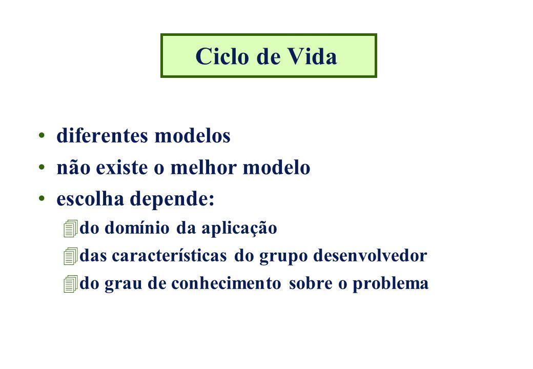 Modelo Clássico (Cascata) fases realizadas sequencialmente variações: –número das fases –nomes das fases