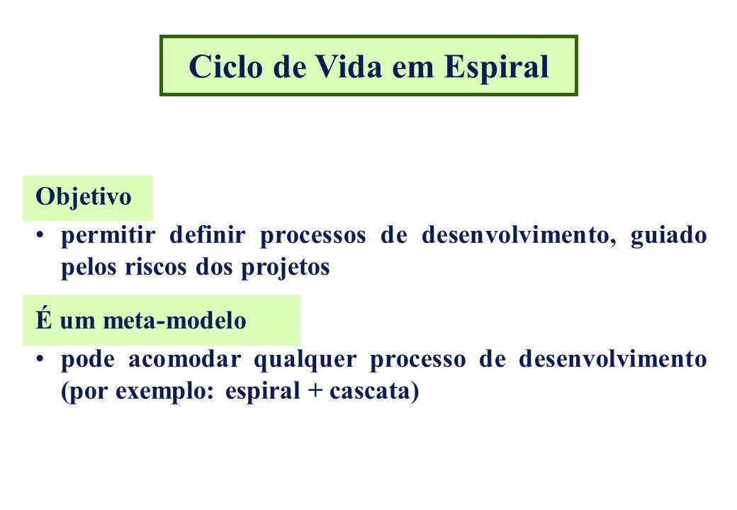Métodos prescrições explícitas para a realização de uma atividade ou conjunto de atividades do modelo de ciclo de vida (Charette) Devem estabelecer: que passos seguir como tomar as decisões envolvidas nestes passos