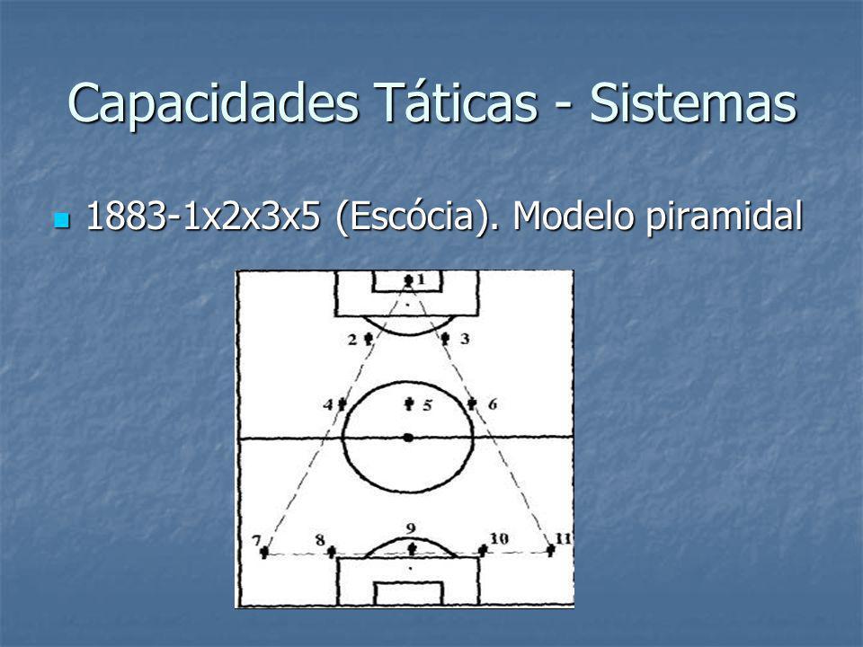 Capacidades Táticas - Sistemas 1883-1x2x3x5 (Escócia).