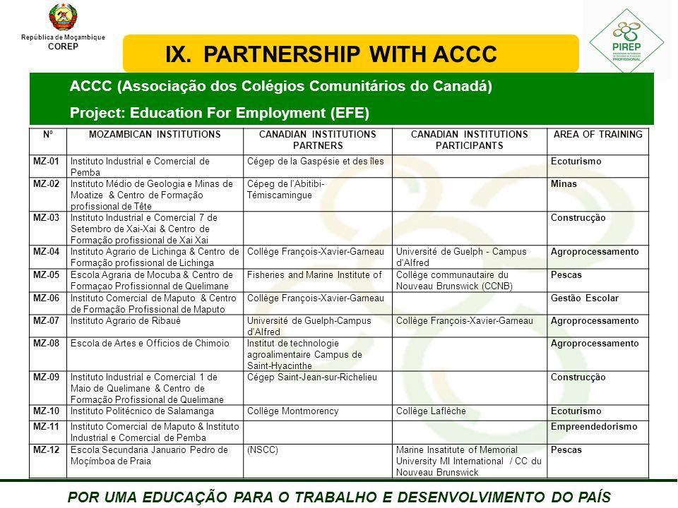 República de MoçambiqueCOREP POR UMA EDUCAÇÃO PARA O TRABALHO E DESENVOLVIMENTO DO PAÍS ACCC (Associação dos Colégios Comunitários do Canadá) Project: Education For Employment (EFE) IX.PARTNERSHIP WITH ACCC NºMOZAMBICAN INSTITUTIONSCANADIAN INSTITUTIONS PARTNERS CANADIAN INSTITUTIONS PARTICIPANTS AREA OF TRAINING MZ-01Instituto Industrial e Comercial de Pemba Cégep de la Gaspésie et des îlesEcoturismo MZ-02Instituto Médio de Geologia e Minas de Moatize & Centro de Formação profissional de Tête Cépeg de l Abitibi- Témiscamingue Minas MZ-03Instituto Industrial e Comercial 7 de Setembro de Xai-Xai & Centro de Formação profissional de Xai Xai Construcção MZ-04Instituto Agrario de Lichinga & Centro de Formação profissional de Lichinga Collège François-Xavier-GarneauUniversité de Guelph - Campus d Alfred Agroprocessamento MZ-05Escola Agraria de Mocuba & Centro de Formaçao Profissionnal de Quelimane Fisheries and Marine Institute ofCollège communautaire du Nouveau Brunswick (CCNB) Pescas MZ-06Instituto Comercial de Maputo & Centro de Formação Profissional de Maputo Collège François-Xavier-GarneauGestão Escolar MZ-07Instituto Agrario de RibauèUniversité de Guelph-Campus d Alfred Collège François-Xavier-GarneauAgroprocessamento MZ-08Escola de Artes e Officios de ChimoioInstitut de technologie agroalimentaire Campus de Saint-Hyacinthe Agroprocessamento MZ-09Instituto Industrial e Comercial 1 de Maio de Quelimane & Centro de Formação Profissional de Quelimane Cégep Saint-Jean-sur-RichelieuConstrucção MZ-10Instituto Politécnico de SalamangaCollège MontmorencyCollège LaflècheEcoturismo MZ-11Instituto Comercial de Maputo & Instituto Industrial e Comercial de Pemba Empreendedorismo MZ-12Escola Secundaria Januario Pedro de Moçímboa de Praia (NSCC)Marine Insatitute of Memorial University MI International / CC du Nouveau Brunswick Pescas