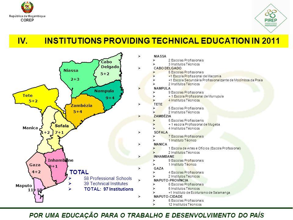 República de MoçambiqueCOREP POR UMA EDUCAÇÃO PARA O TRABALHO E DESENVOLVIMENTO DO PAÍS 8 IV.INSTITUTIONS PROVIDING TECHNICAL EDUCATION IN 2011 Cabo Delgado Zambézia Niassa Tete Gaza Maputo 11+18 4+2 5+4 5+2 2+3 5+2 9+4 Nampula Inhambane Manica Sofala 1+27+1 9+1 TOTAL  58 Professional Schools  39 Technical Institutes  TOTAL: 97 Institutions  NIASSA  2 Escolas Profissionais  3 Institutos Técnicos  CABO DELGADO  5 Escolas Profissionais  +1 Escola Profissional de Macomia  +1 Escola Secundária Profissionalizante de Mocímboa da Praia  2 Institutos Técnicos  NAMPULA  9 Escolas Profissionais  + 1 Escola Profissional de Murrupula  4 Institutos Técnicos  TETE  5 Escolas Profissionais  2 Institutos Técnicos  ZAMBÉZIA  5 Escolas Profissioanis  + 1 escola Profissional de Mugeba  4 Institutos Técnicos  SOFALA  7 Escolas Profissionais  1 Instituto Técnico  MANICA  1 Escola de Artes e Ofícios (Escola Profissional)  2 Institutos Técnicos  INHAMBANE  9 Escolas Profissionais  1 Instituto Técnico  GAZA  4 Escolas Profissionais  2 Institutos Técnicos  MAPUTO-PROVÍNCIA  6 Escolas Profissionais  6 Institutos Técnicos  +1 Instituto de Ecoturismo de Salamanga  MAPUTO-CIDADE  5 Escolas Profissionais  12 Institutos Técnicos
