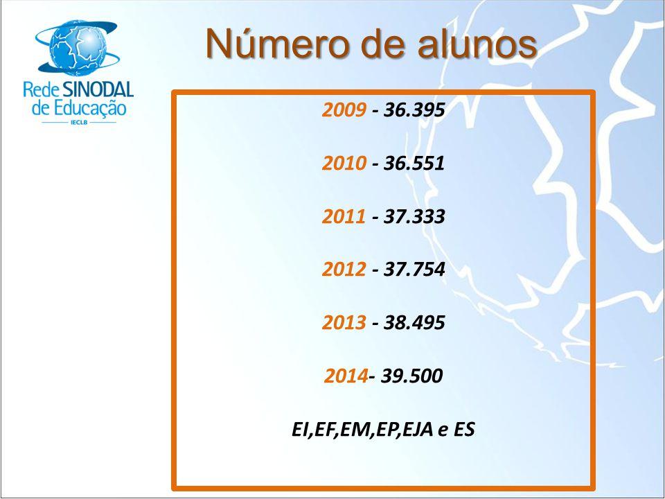 Número de alunos 2009 - 36.395 2010 - 36.551 2011 - 37.333 2012 - 37.754 2013 - 38.495 2014- 39.500 EI,EF,EM,EP,EJA e ES