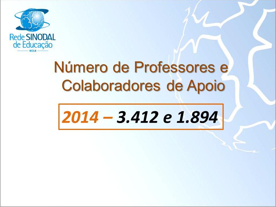 Número de Professores e Colaboradores de Apoio 2014 – 3.412 e 1.894