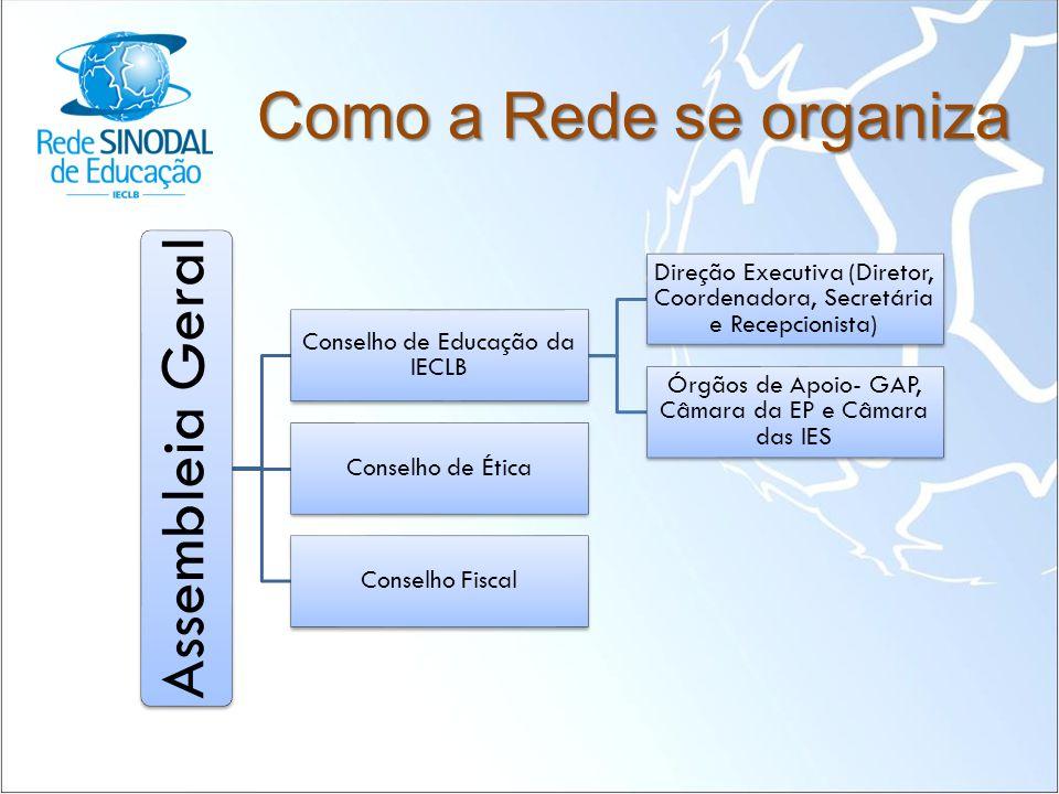 Como a Rede se organiza Assembleia Geral Conselho de Educação da IECLB Direção Executiva (Diretor, Coordenadora, Secretária e Recepcionista) Órgãos de