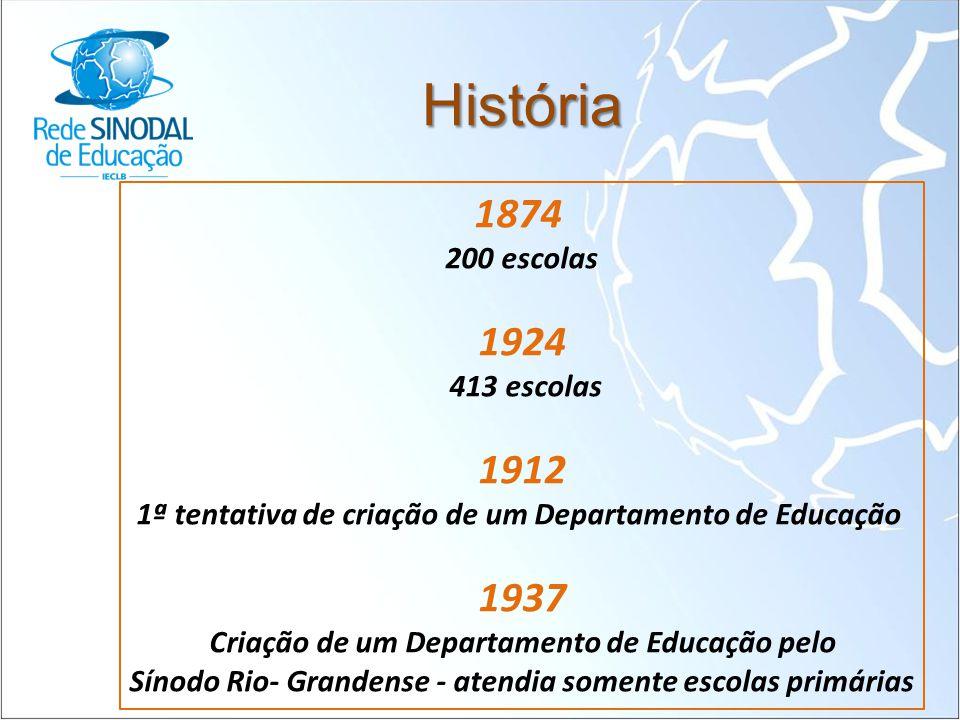 História 1874 200 escolas 1924 413 escolas 1912 1ª tentativa de criação de um Departamento de Educação 1937 Criação de um Departamento de Educação pel