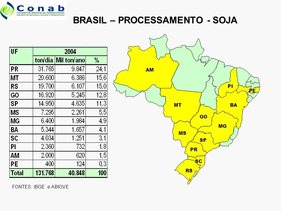 FONTES: IBGE e ABIOVE BRASIL – PROCESSAMENTO - SOJA MT GO MS MG BA SP PR RS SC AM PI PE