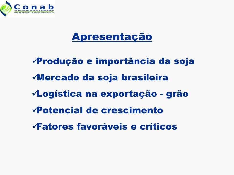 Produção e importância da soja Mercado da soja brasileira Logística na exportação - grão Potencial de crescimento Fatores favoráveis e críticos Apresentação