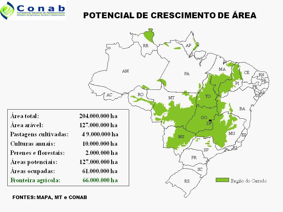 POTENCIAL DE CRESCIMENTO DE ÁREA FONTES: MAPA, MT e CONAB