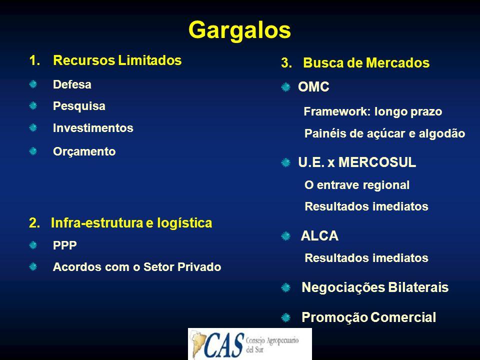 Gargalos 1.Recursos Limitados Defesa Pesquisa Investimentos Orçamento 2. Infra-estrutura e logística PPP Acordos com o Setor Privado 3. Busca de Merca