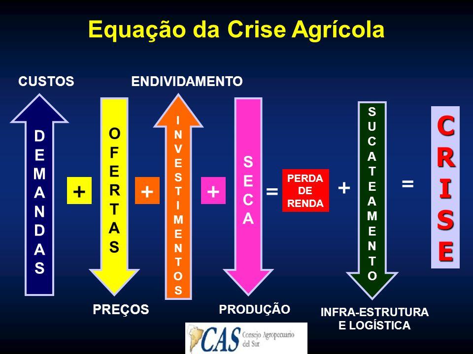 Equação da Crise Agrícola = PERDA DE RENDA =CRISE CUSTOS DEMANDASDEMANDAS + OFERTASOFERTAS PREÇOS ENDIVIDAMENTO INVESTIMENTOSINVESTIMENTOS + PRODUÇÃO SECASECA + SUCATEAMENTOSUCATEAMENTO INFRA-ESTRUTURA E LOGÍSTICA +