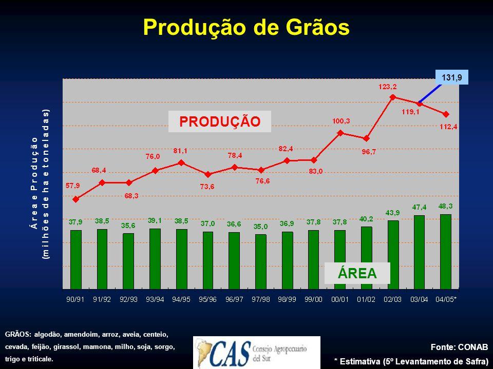 Produção de Grãos Fonte: CONAB * Estimativa (5º Levantamento de Safra) GRÃOS: algodão, amendoim, arroz, aveia, centeio, cevada, feijão, girassol, mamona, milho, soja, sorgo, trigo e triticale.