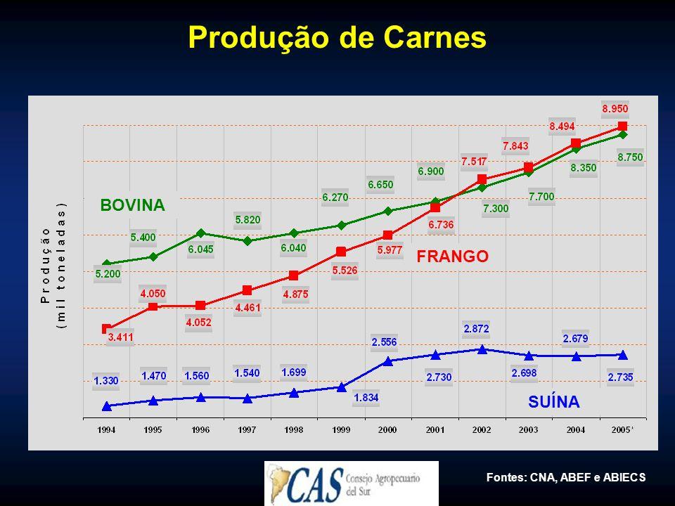 Produção de Carnes Fontes: CNA, ABEF e ABIECS FRANGO BOVINA SUÍNA