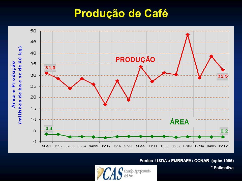 Produção de Café PRODUÇÃO ÁREA Fontes: USDA e EMBRAPA / CONAB (após 1996) * Estimativa