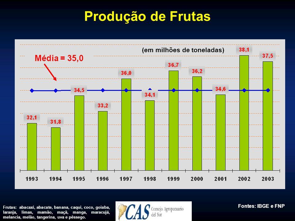 Produção de Frutas (em milhões de toneladas) Média = 35,0 Fontes: IBGE e FNP Frutas: abacaxi, abacate, banana, caqui, coco, goiaba, laranja, limas, mamão, maçã, manga, maracujá, melancia, melão, tangerina, uva e pêssego.