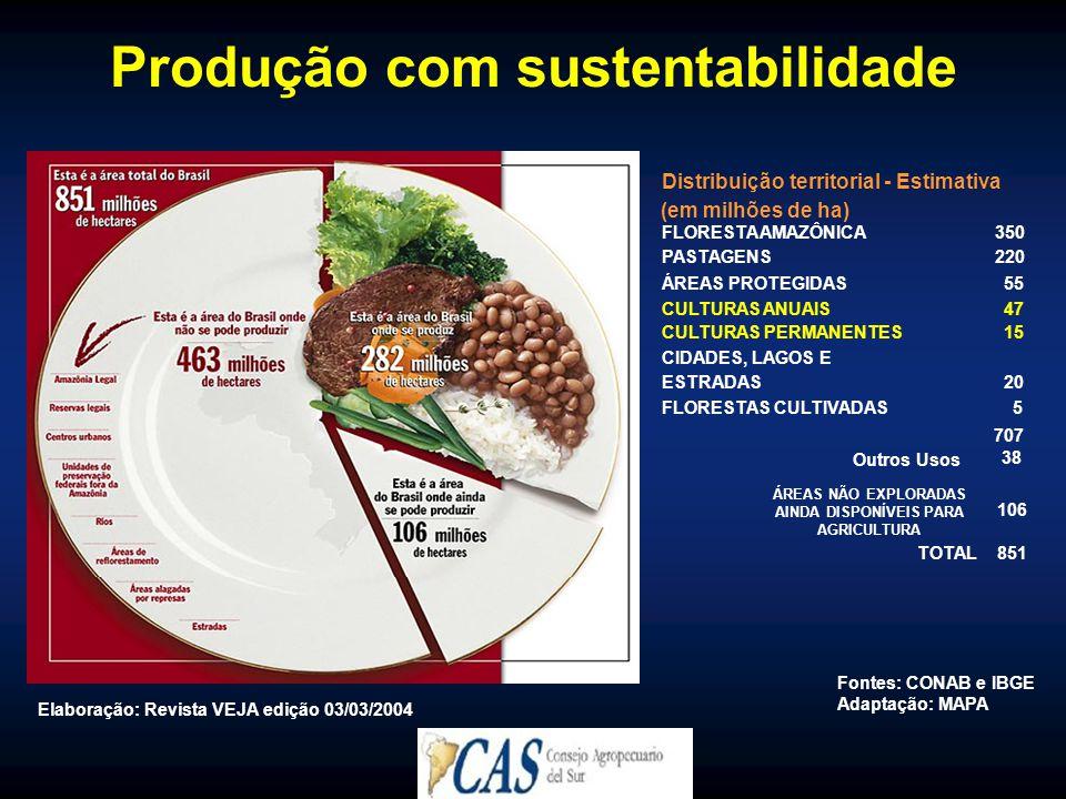 Produção com sustentabilidade Elaboração: Revista VEJA edição 03/03/2004 Fontes: CONAB e IBGE Adaptação: MAPA Distribuição territorial - Estimativa (em milhões de ha) FLORESTA AMAZÔNICA350 PASTAGENS220 ÁREAS PROTEGIDAS55 CULTURAS ANUAIS47 CULTURAS PERMANENTES15 CIDADES, LAGOS E ESTRADAS20 FLORESTAS CULTIVADAS5 707 Outros Usos 38 ÁREAS NÃO EXPLORADAS AINDA DISPONÍVEIS PARA AGRICULTURA 106 TOTAL851