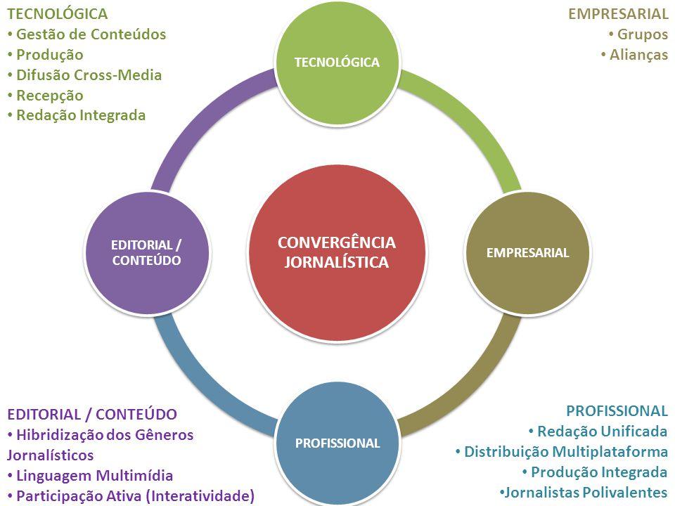 CONVERGÊNCIA JORNALÍSTICA TECNOLÓGICAEMPRESARIAL PROFISSIONAL EDITORIAL / CONTEÚDO TECNOLÓGICA Gestão de Conteúdos Produção Difusão Cross-Media Recepção Redação Integrada EDITORIAL / CONTEÚDO Hibridização dos Gêneros Jornalísticos Linguagem Multimídia Participação Ativa (Interatividade) EMPRESARIAL Grupos Alianças PROFISSIONAL Redação Unificada Distribuição Multiplataforma Produção Integrada Jornalistas Polivalentes